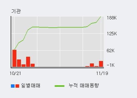 '장원테크' 10% 이상 상승, 기관 4일 연속 순매수(1.8만주)