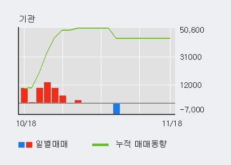 '파버나인' 10% 이상 상승, 단기·중기 이평선 정배열로 상승세