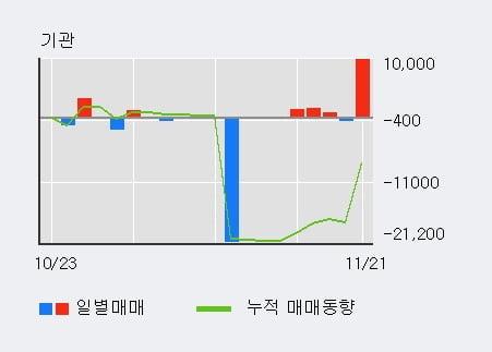 '그린플러스' 10% 이상 상승, 주가 상승세, 단기 이평선 역배열 구간
