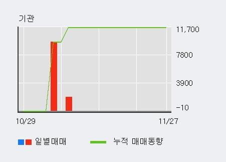 '토박스코리아' 상한가↑ 도달, 전일 외국인 대량 순매수