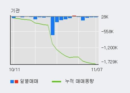 '예선테크' 10% 이상 상승, 주가 상승 흐름, 단기 이평선 정배열, 중기 이평선 역배열