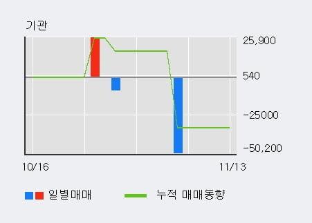 '윙입푸드' 상한가↑ 도달, 주가 상승 중, 단기간 골든크로스 형성