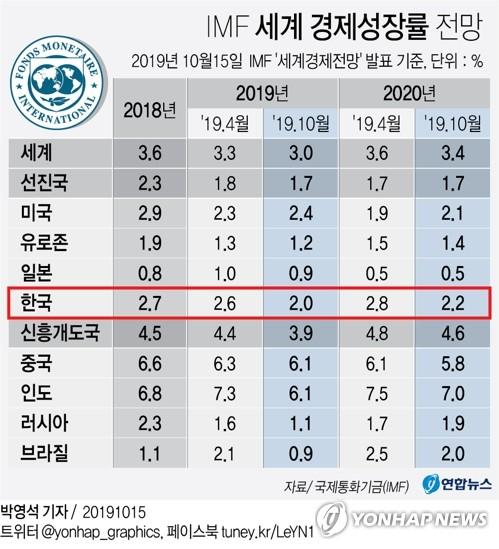 "IMF ""韓경제 성장세 다소간의 확장적 정책에도 둔화"""