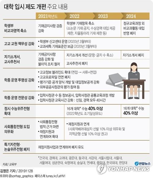 """정시 40% 확대 대상 대학 겉으론 """"신중검토""""…속으론 불만·우려"""
