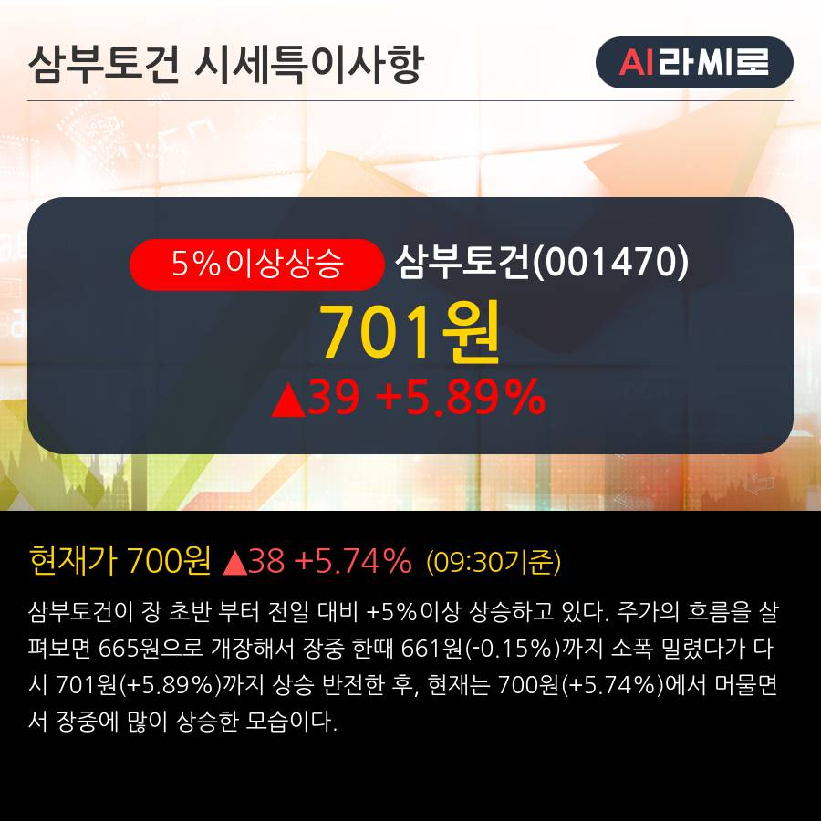 '삼부토건' 5% 이상 상승, 주가 20일 이평선 상회, 단기·중기 이평선 역배열