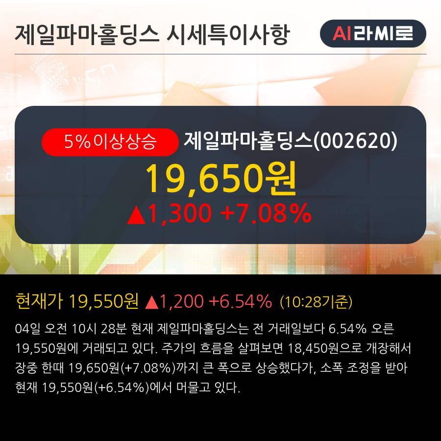 '제일파마홀딩스' 5% 이상 상승, 단기·중기 이평선 정배열로 상승세