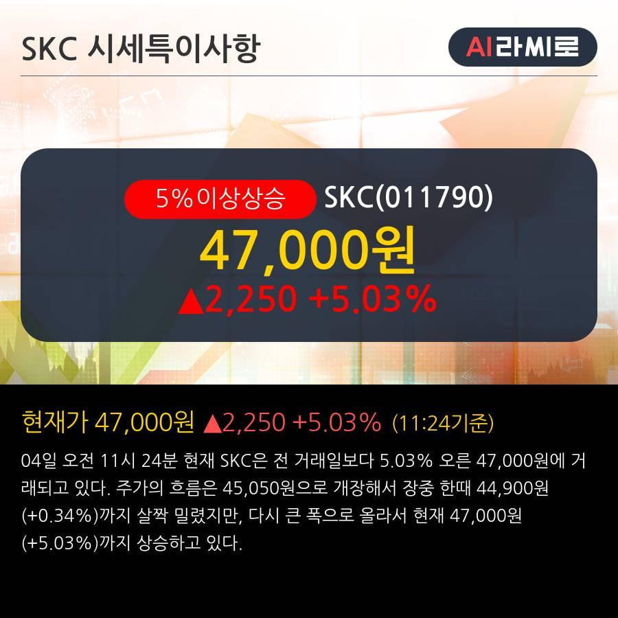 'SKC' 5% 이상 상승, 전일 기관 대량 순매수
