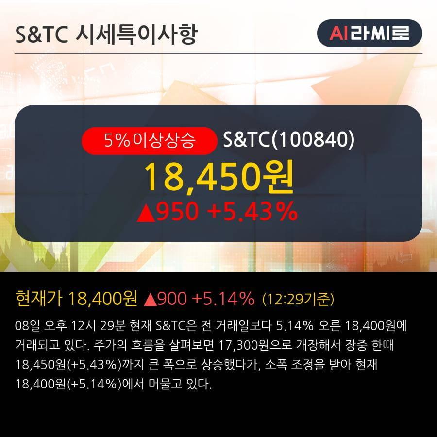 'S&TC' 5% 이상 상승, 주가 상승 중, 단기간 골든크로스 형성
