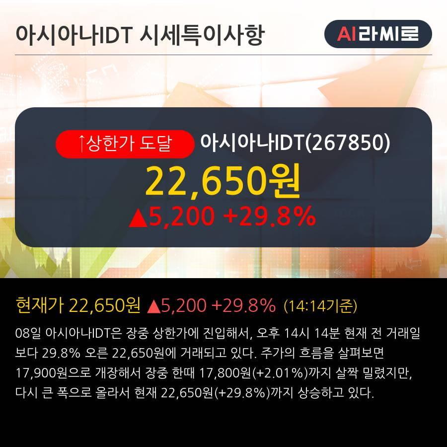'아시아나IDT' 상한가↑ 도달, 주가 상승 중, 단기간 골든크로스 형성