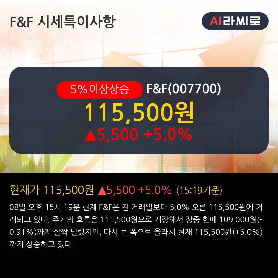'F&F' 5% 이상 상승, 외국인, 기관 각각 3일 연속 순매수, 3일 연속 순매도