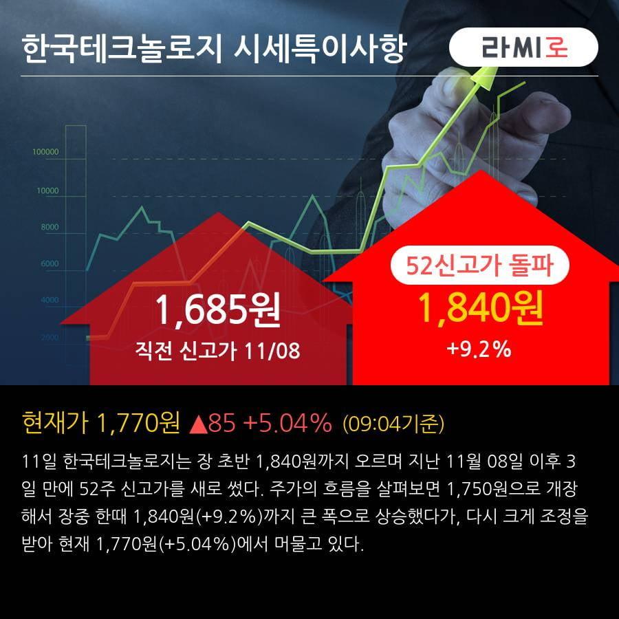 '한국테크놀로지' 52주 신고가 경신, 전일 외국인 대량 순매수