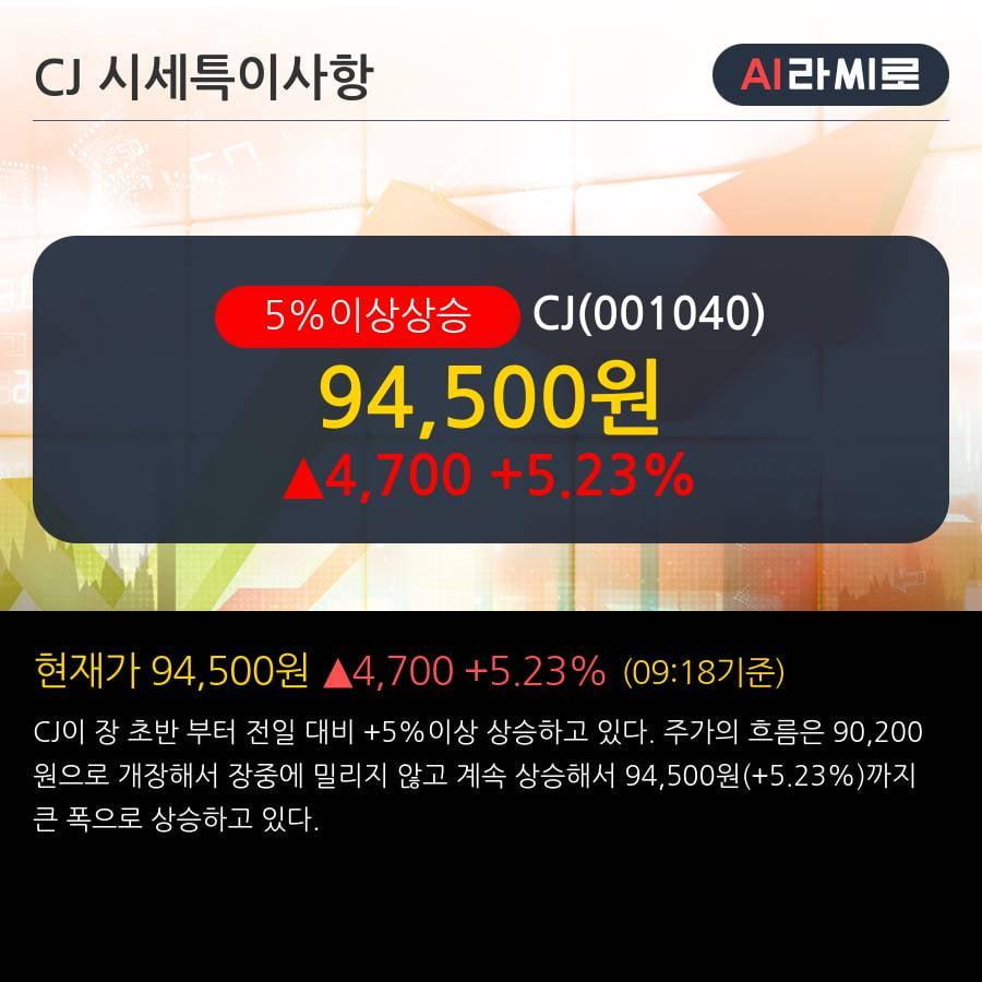 'CJ' 5% 이상 상승, 2년 이상 쉬었던 주가 - 한국투자증권, BUY(유지)