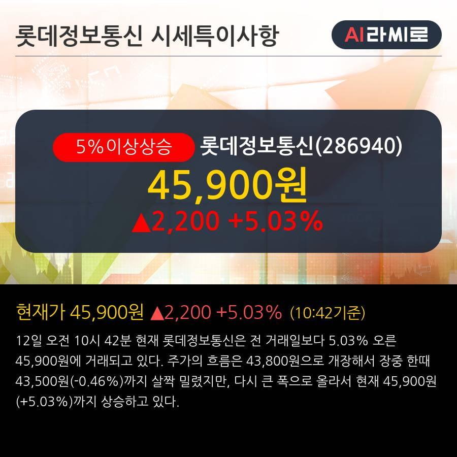 '롯데정보통신' 5% 이상 상승, 주가 상승세, 단기 이평선 역배열 구간