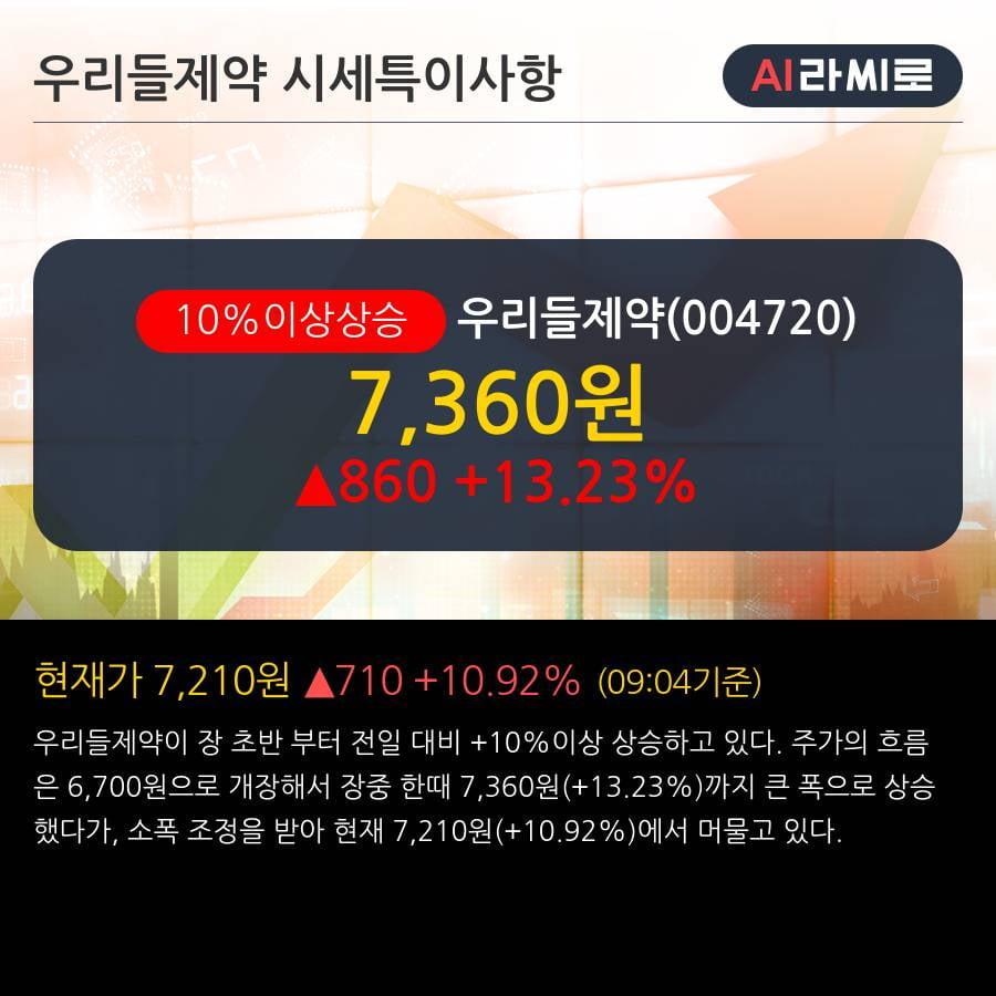 '우리들제약' 10% 이상 상승, 단기·중기 이평선 정배열로 상승세
