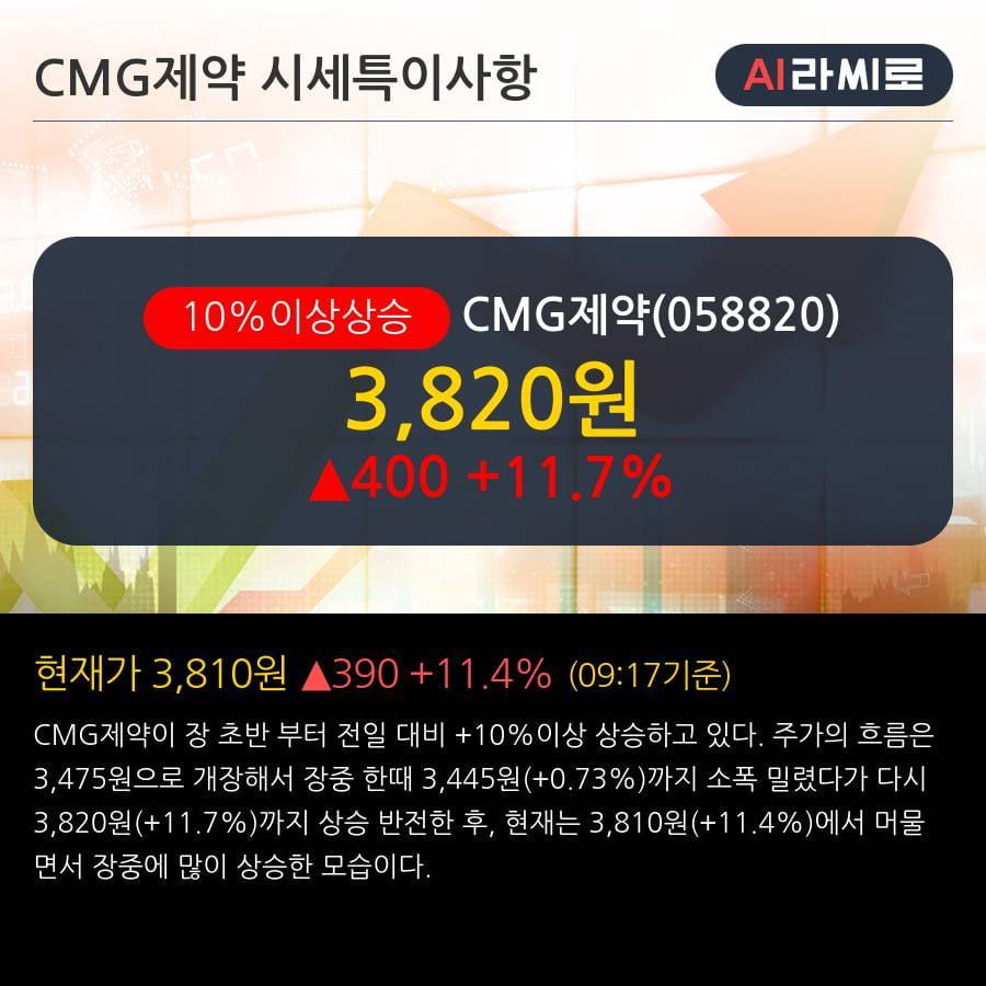 'CMG제약' 10% 이상 상승, 단기·중기 이평선 정배열로 상승세