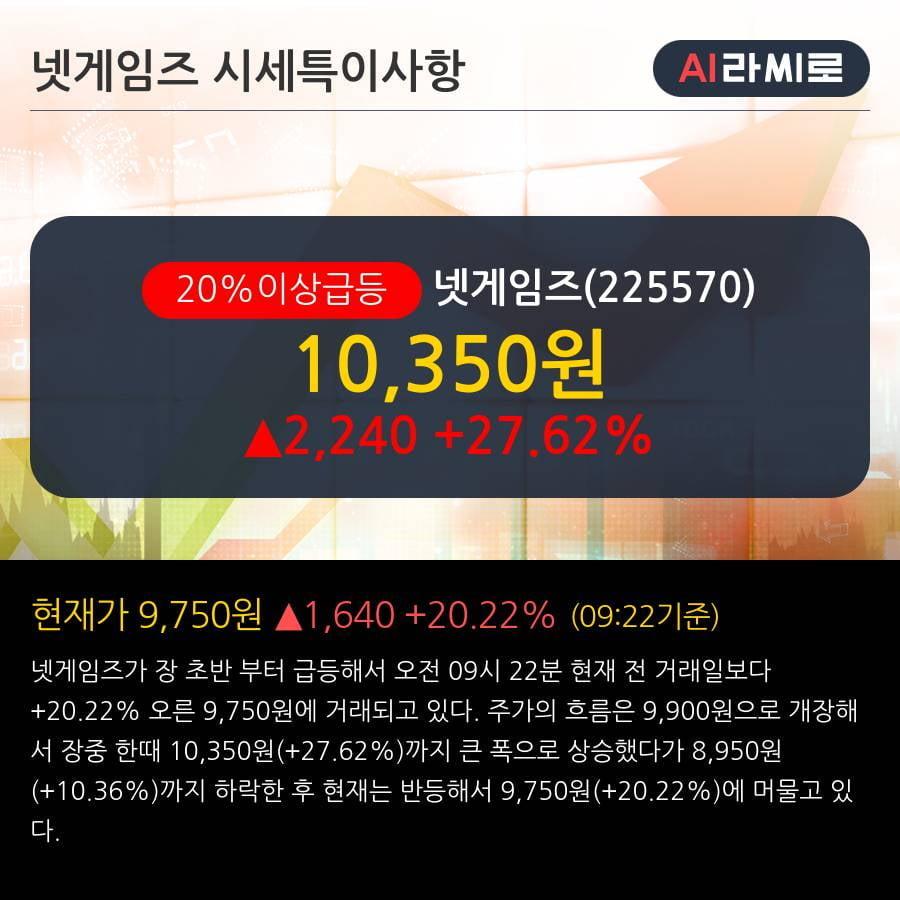 '넷게임즈' 20% 이상 상승, 주가 20일 이평선 상회, 단기·중기 이평선 역배열