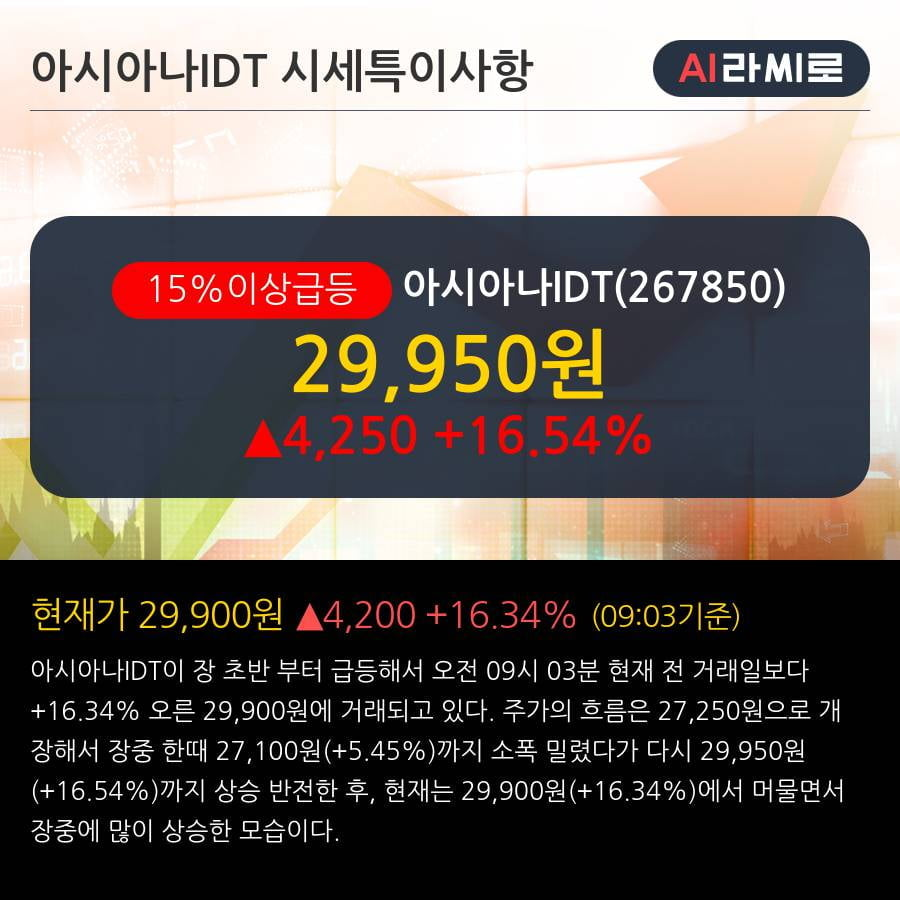 '아시아나IDT' 15% 이상 상승, 전일 기관 대량 순매수