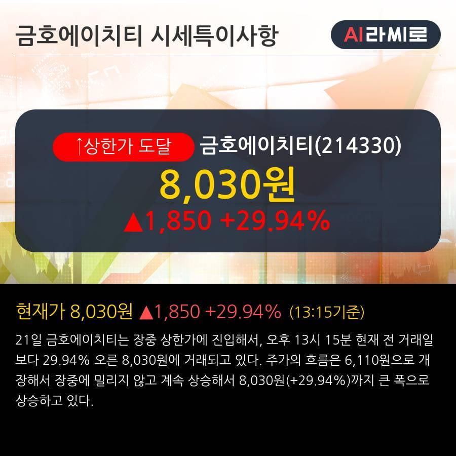 '금호에이치티' 상한가↑ 도달, 2019.3Q, 매출액 676억(+28.0%), 영업이익 14억(-51.2%)