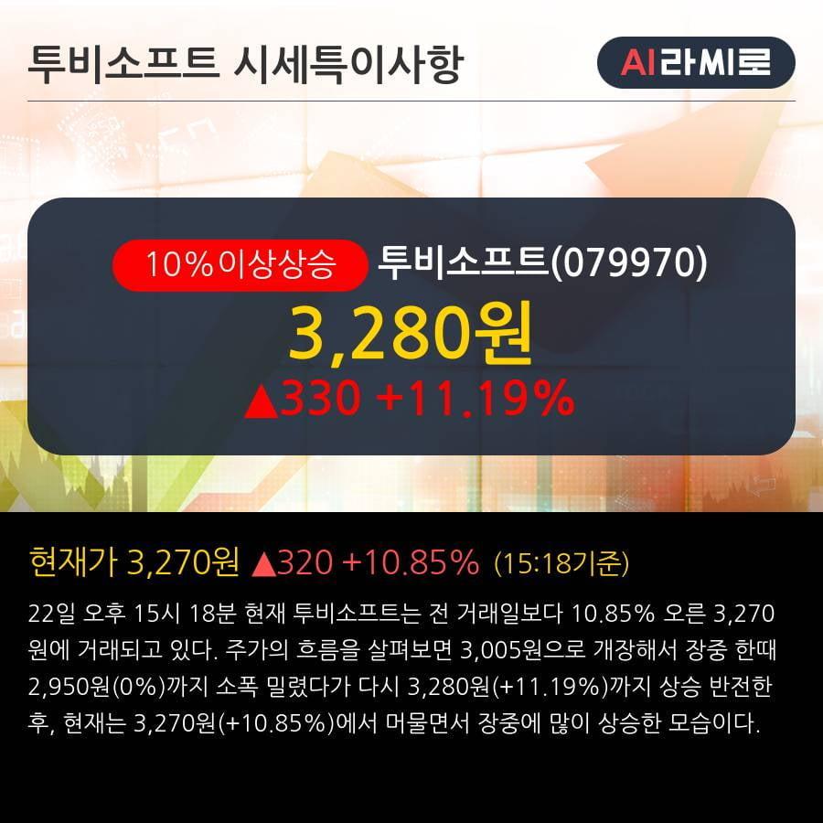 '투비소프트' 10% 이상 상승, 2019.3Q, 매출액 164억(+11.4%), 영업이익 -14억(적자지속)