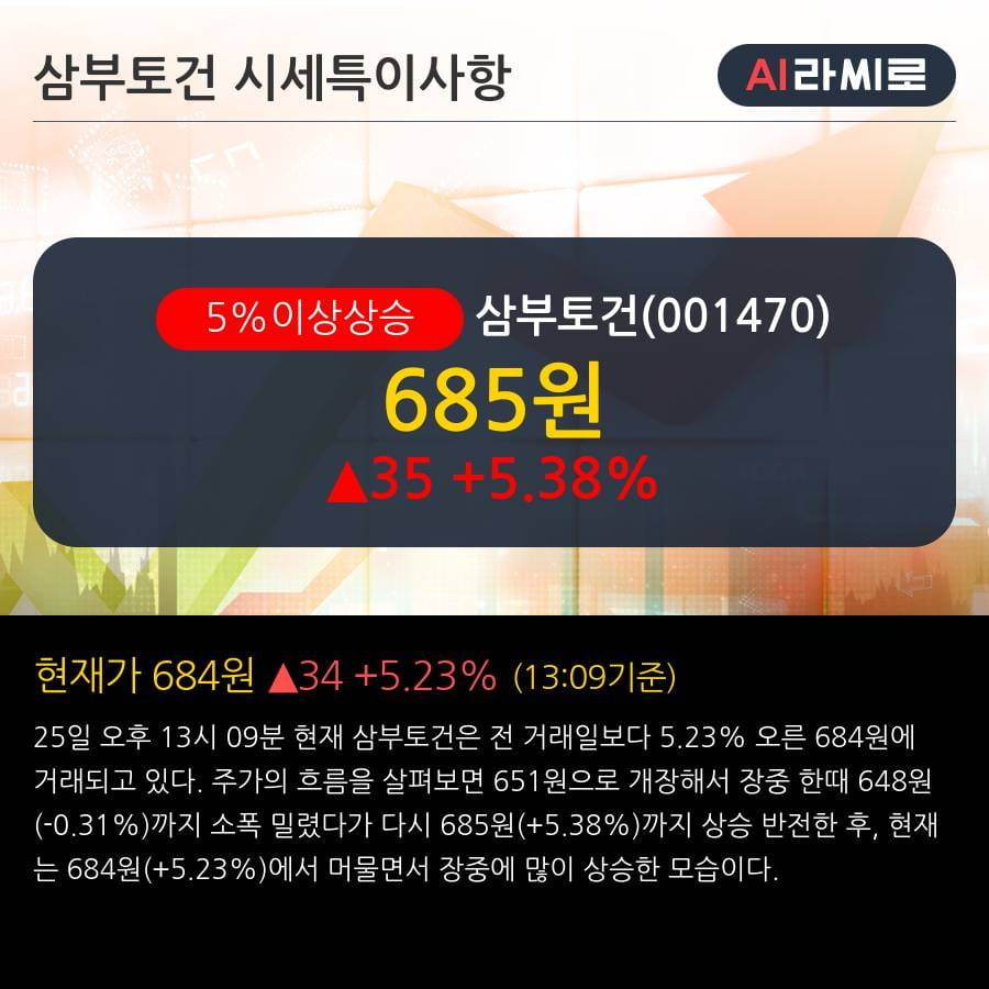 '삼부토건' 5% 이상 상승, 2019.3Q, 매출액 556억(+37.0%), 영업이익 11억(흑자전환)