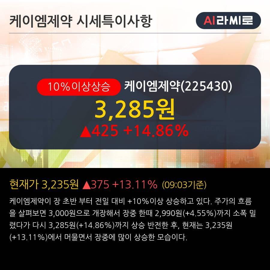 '케이엠제약' 10% 이상 상승, 2019.3Q, 매출액 58억(+29.5%), 영업이익 -4억(적자전환)