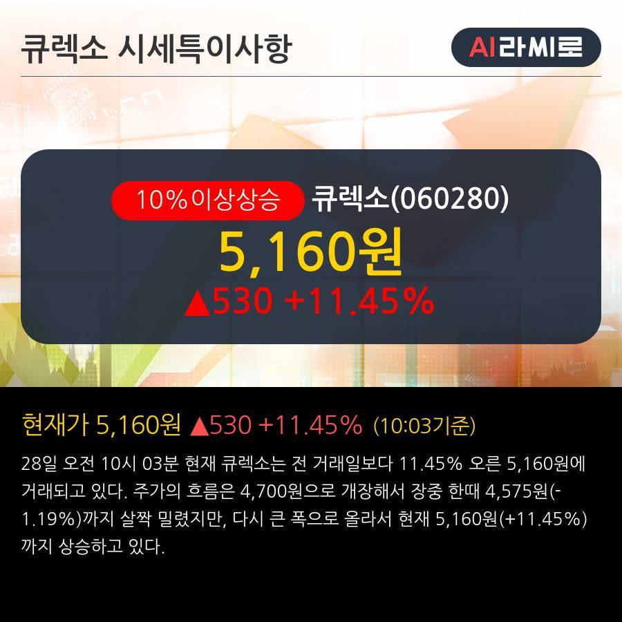 '큐렉소' 10% 이상 상승, 주가 5일 이평선 상회, 단기·중기 이평선 역배열