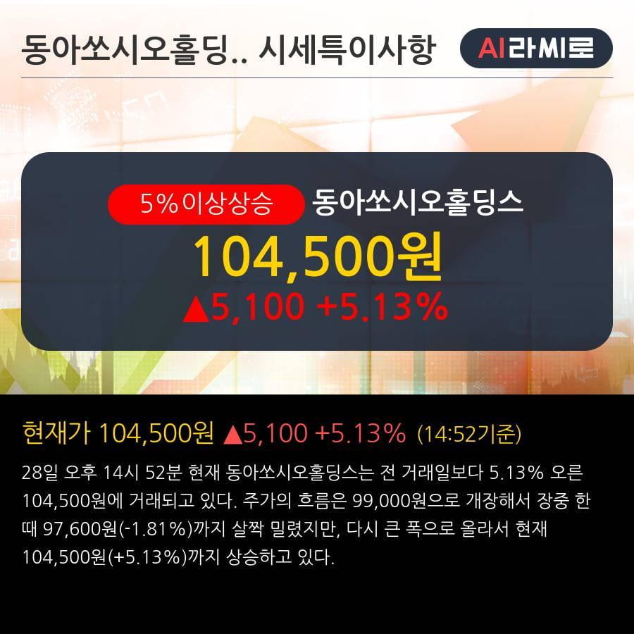 '동아쏘시오홀딩스' 5% 이상 상승, 2019.3Q, 매출액 2,254억(+23.2%), 영업이익 197억(+96.5%)