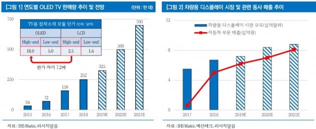 """예선테크, OLED TV 판매 증가 수혜…""""올 마지막 세일 구간"""""""