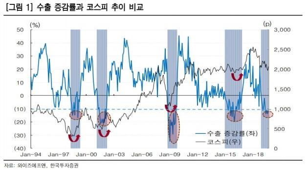 """""""두 자릿수 수출 감소, 코스피 바닥 신호"""""""
