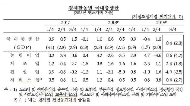 3분기 성장률 0%대 성장…GDP 디플레이터 최대폭 감소