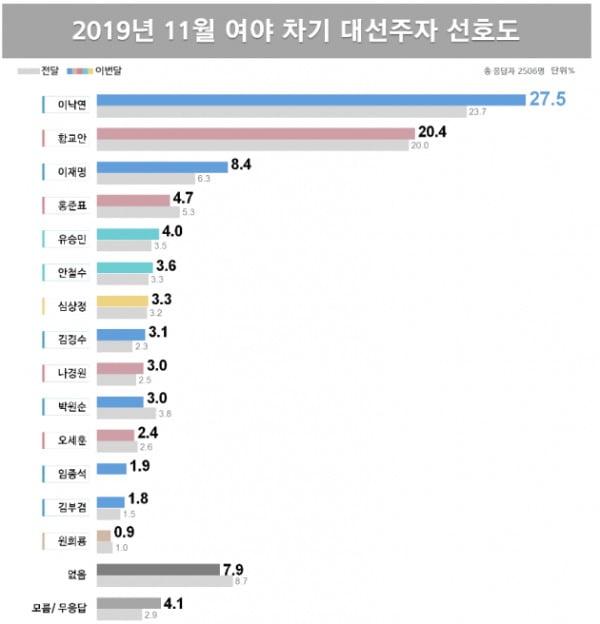 2019년 11월 여야 차기 대선주자 선호도/사진=리얼미터