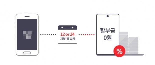 """'2년후 반납' 최신폰 할인조건 뜯어보니…""""호갱 양산 계약"""" [김은지의 텔레파시]"""