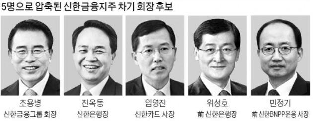 신한 회장 후보 5명…조용병 '연임 도전' 공식화