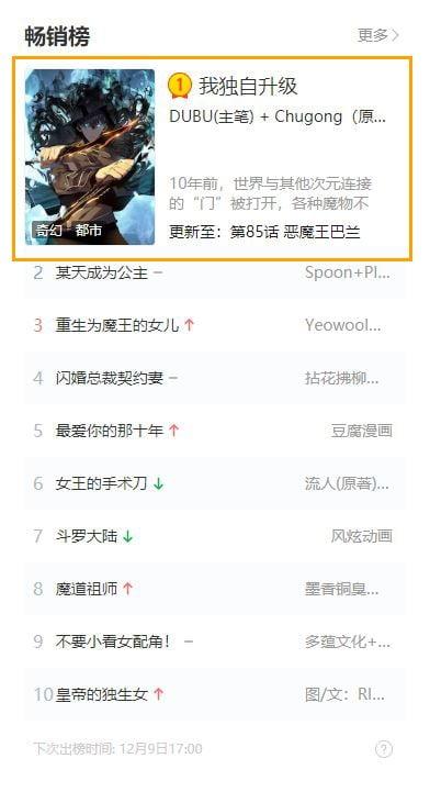 중국 웹툰 플랫폼 콰이칸에서 '나 혼자만 레벨업'이 1위를 차지했다. (사진 = 디앤씨미디어)