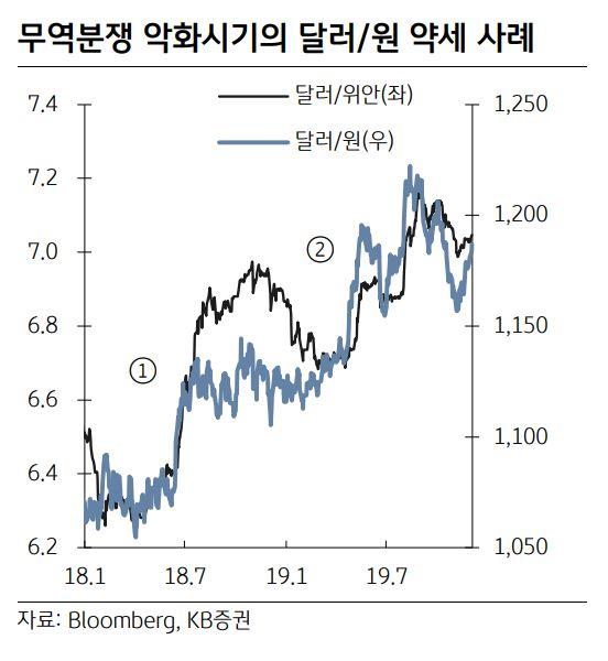 """""""원·달러 환율, 단기간내 1220원 수준까지 오를 수도"""""""