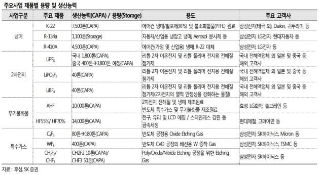 """후성, 내년부터 증설효과 기대…""""성장 재개 전망"""""""