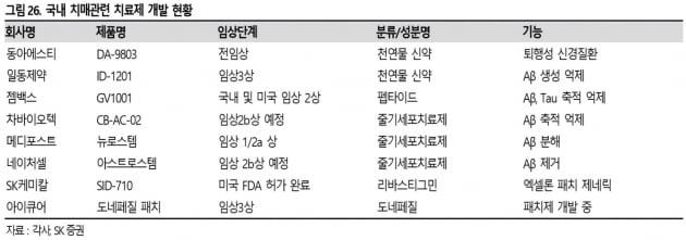 젬백스 임상 2상 성공…치매 극복 나선 K바이오[한민수의 스톡뷰]