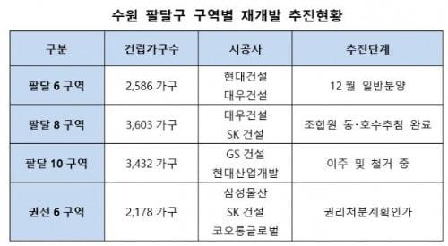 수도권 재개발 대어(大魚) '수원·광명' 분양 시동
