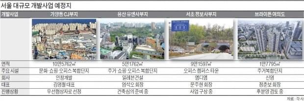 디벨로퍼 '兆단위 사업시대'…서울을 바꾼다