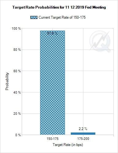 """올해 마지막 FOMC '동결' 전망…""""이번에도 소수의견 주목해야""""[이슈+]"""