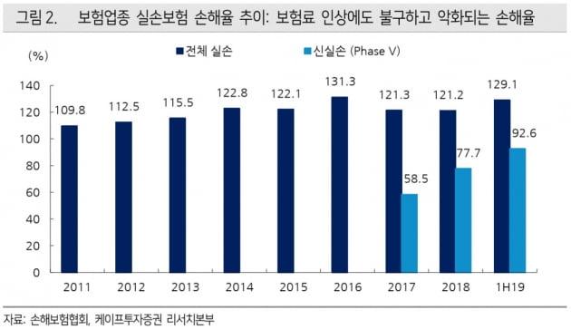 """[한민수의 스톡뷰]""""문재인케어 효과 없다""""…튀어오른 손해보험株"""