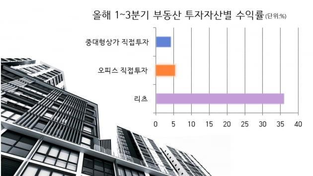 [집코노미]올해 40%대 수익률 기염…내년도 부동산 간접투자의 해
