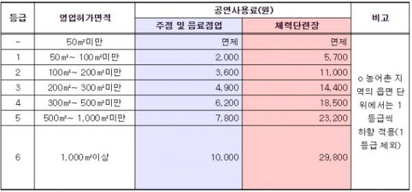 음악저작권 공연사용료 징수규정 개정안/사진=문화체육관광부 제공