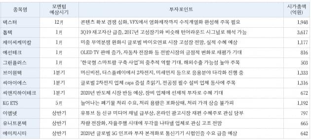 """""""2020년 덱스터·톱텍 등 관심…고성장 중소형주 주목"""""""