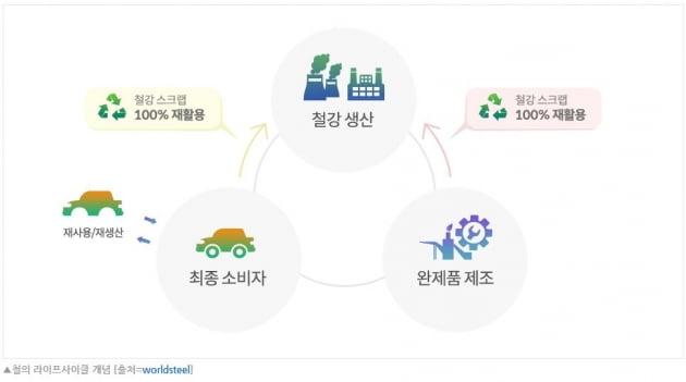 포스코, 최첨단 철강소재 앞세워 '친환경경영' 확대