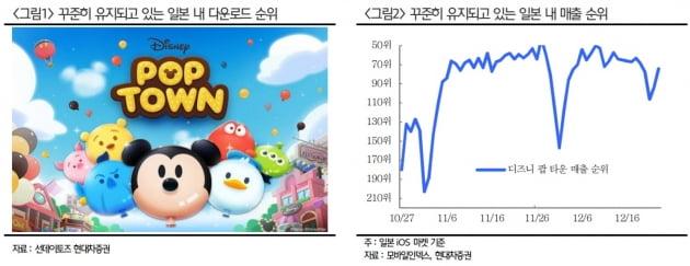 """""""선데이토즈, 꾸준한 디즈니팝 대비 과도한 주가 하락"""""""