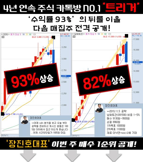 2020년 새해 매집 1순위 종목 공개!