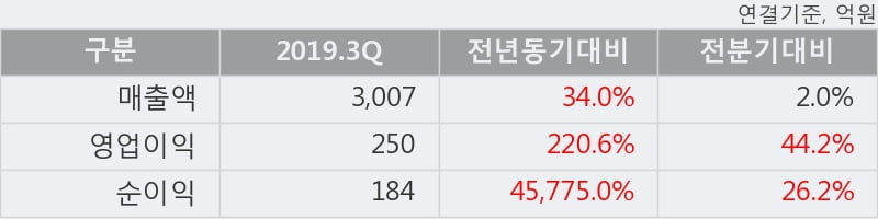'화승엔터프라이즈' 5% 이상 상승, 2019.3Q, 매출액 3,007억(+34.0%), 영업이익 250억(+220.6%)