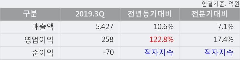 '한진' 5% 이상 상승, 주가 5일 이평선 상회, 단기·중기 이평선 역배열