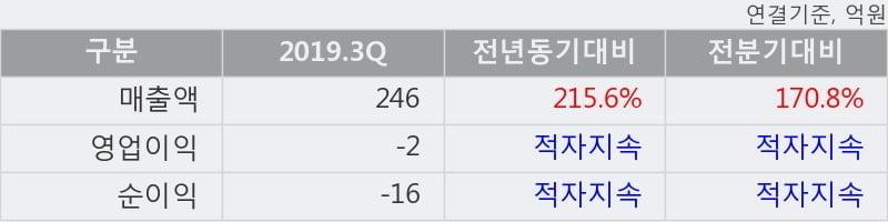 '우리들휴브레인' 5% 이상 상승, 주가 5일 이평선 상회, 단기·중기 이평선 역배열